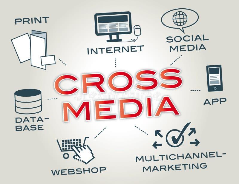 Crossmedia begrepp stock illustrationer
