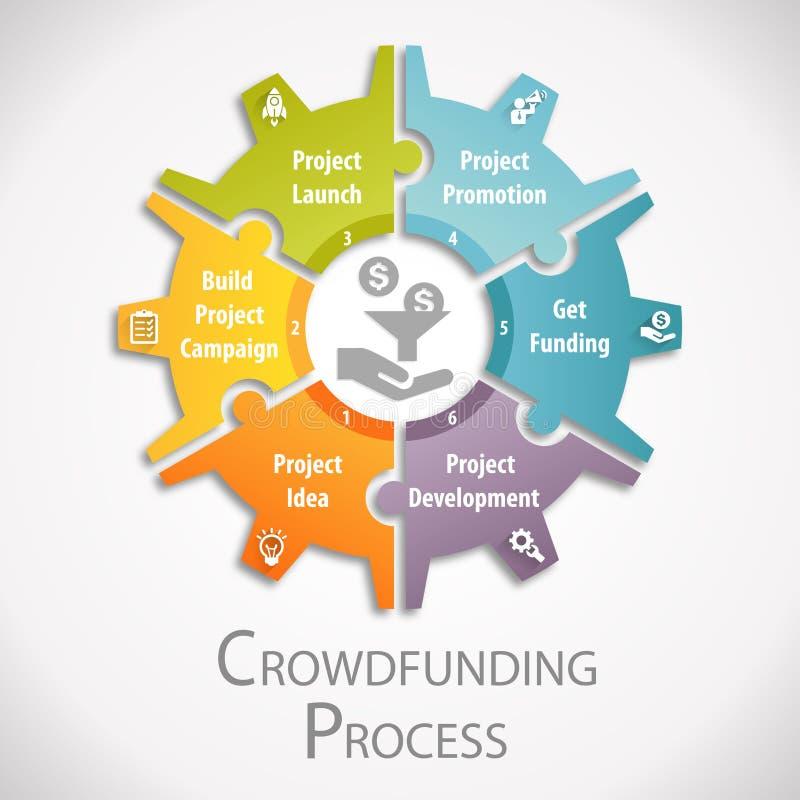 Crowdfunding processhjul stock illustrationer