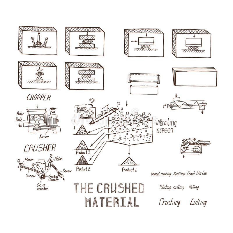 Crushing and grinding materials, sketch of the grinding proces. Crushing and grinding materials, a sketch of the grinding process vector illustration