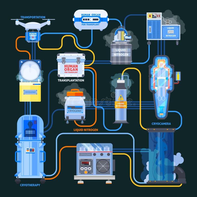 Cryonics Transplantation Flat Flowchart. Cryonics flat flowchart, equipment with liquid nitrogen and human organs for transplantation on black background vector vector illustration