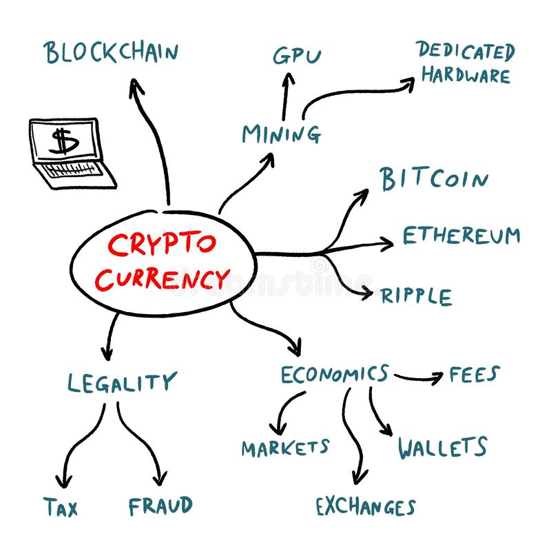 Crypto currencies explained. Cryptocurrency mind map - blockchain business problems and issues sign. Vector graphics stock illustration