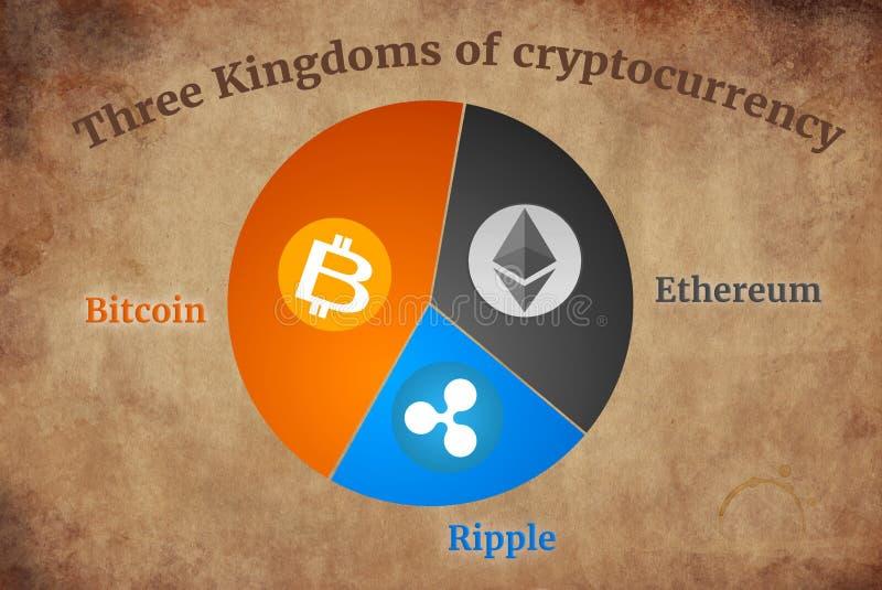 Cryptocurrency巩固了链子,三个王国作战概念 免版税图库摄影