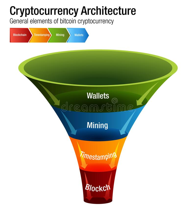 Cryptocurrency Bitcoin Architecture Chart Vector infographic. An image of a Cryptocurrency Bitcoin Architecture chart Vector infographic vector illustration