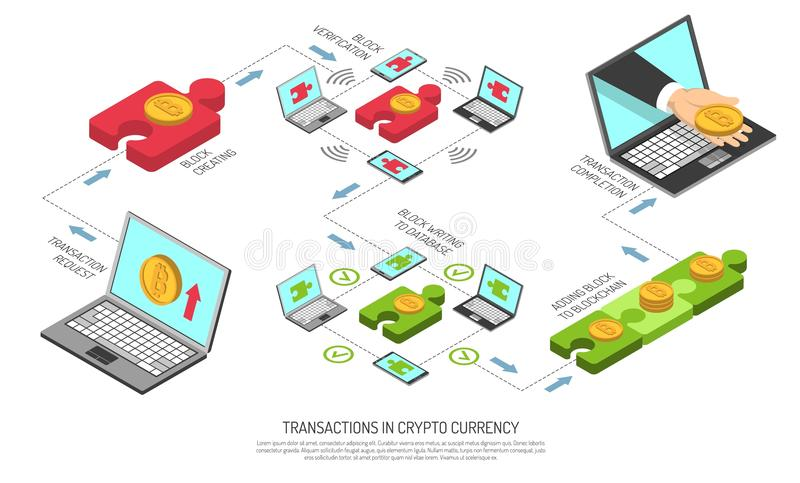 Cryptocurrency Transactions Technology Isometric Flowchart. Cryptocurrency transaction technology isometric flowchart from request block creating verification vector illustration