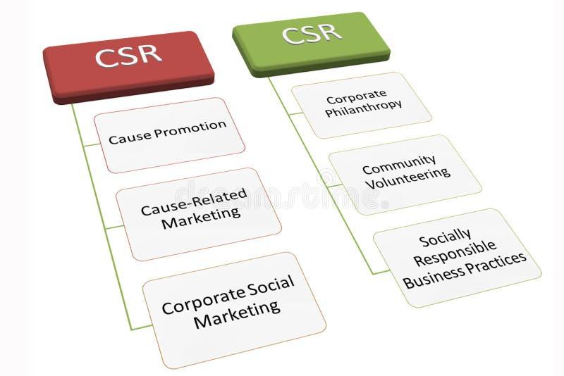 CSR immagini stock libere da diritti