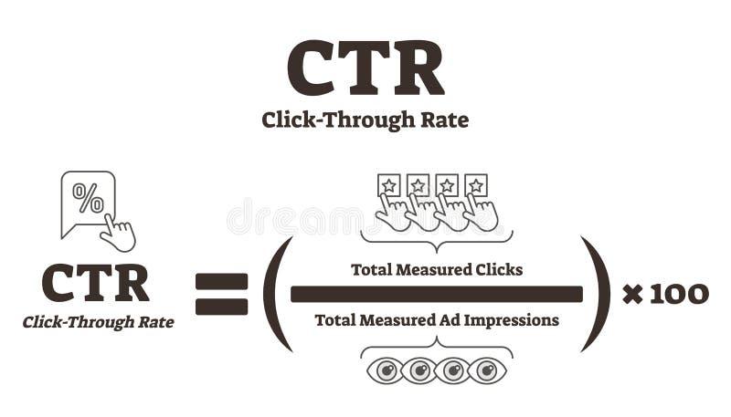 CTR o tecleo a través del ejemplo del vector de la tarifa Análisis de la publicidad online stock de ilustración