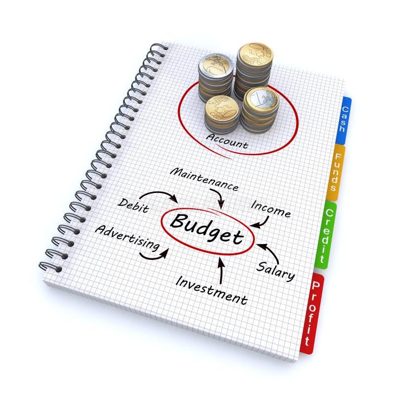 Cuaderno espiral con el presupuesto de la palabra fotos de archivo