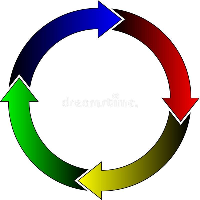 Cuatro flechas coloreadas en el círculo ilustración del vector