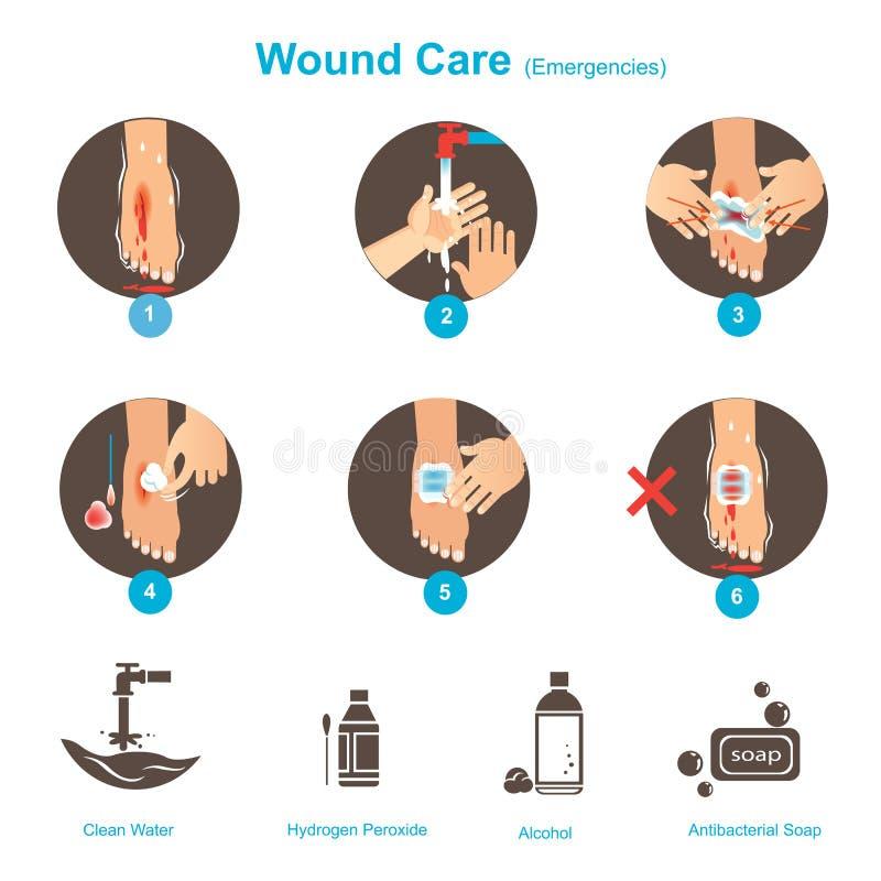 Cuidado de la herida libre illustration