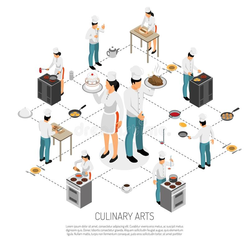 Culinary Cooking Isometric Flowchart. Culinary art isometric flowchart with professional chef cooks rolling dough making saus waiters serving dishes vector stock illustration