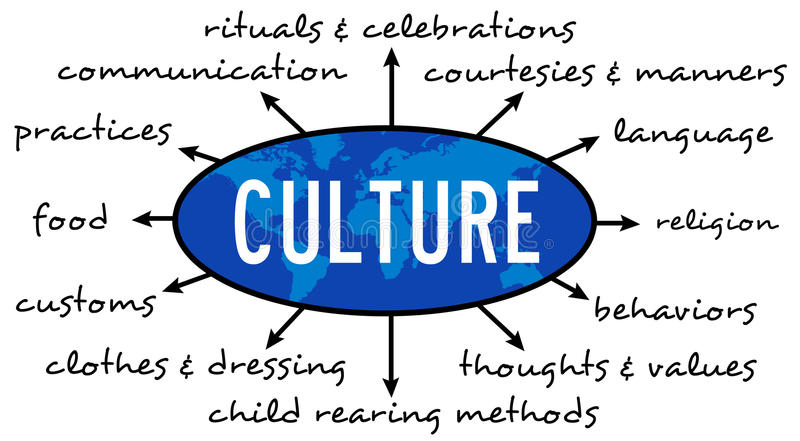 Culture. Overview of relevant topics regarding regarding worldwide cultures vector illustration