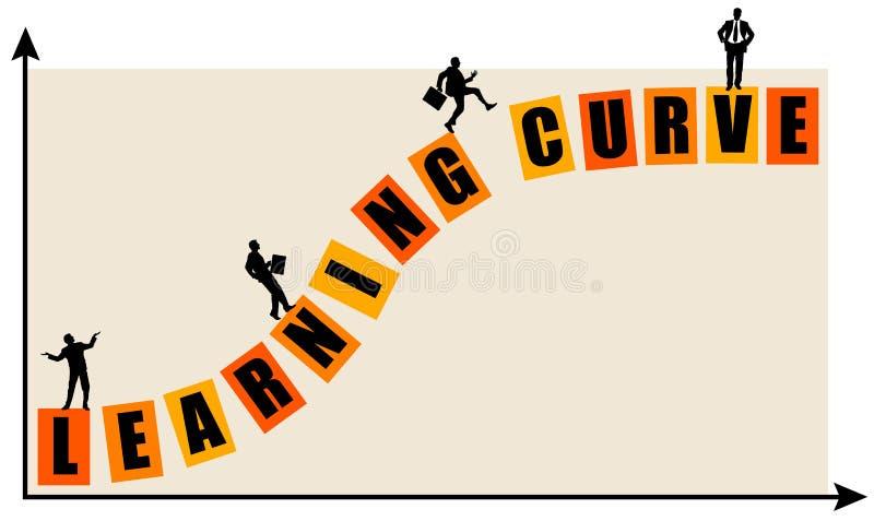 Resultado de imagen de curva aprendizaje