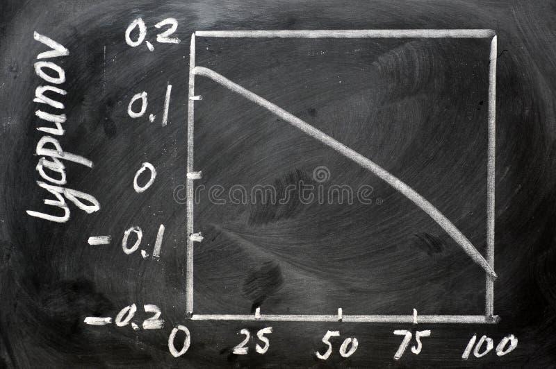 Curva do cálculo do deslocamento predeterminado de Lyapunov fotos de stock royalty free