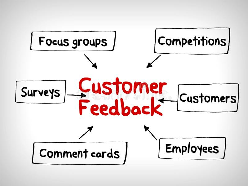 Customer feedback mind maps, management strategy concept. Customer feedback mind maps, management strategy stock illustration