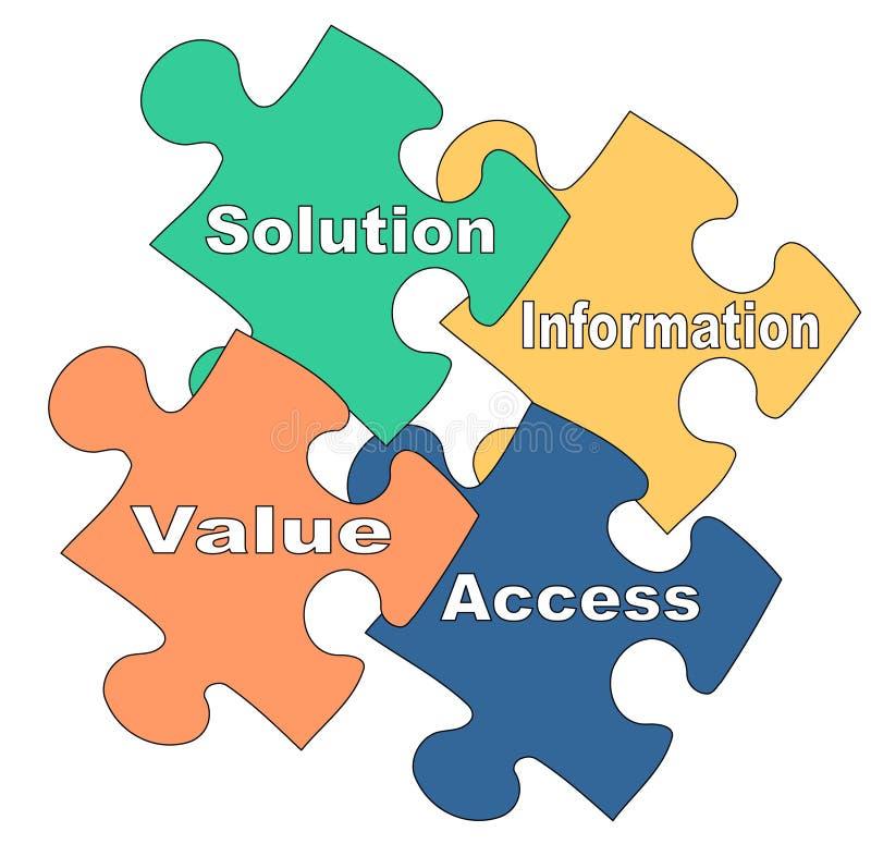 Customer-focused marketing. Illustration of puzzle pieces about customer-focused marketing SIVA concept royalty free illustration