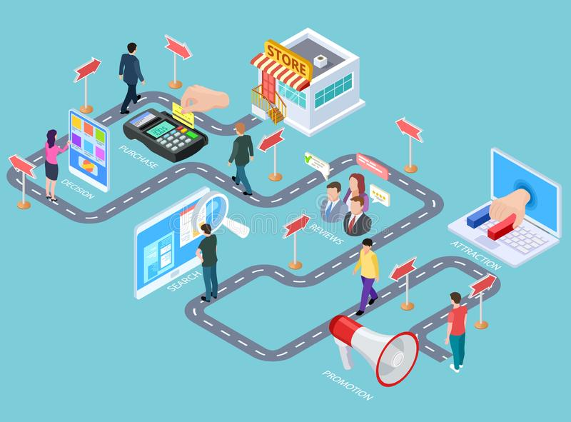 Customer journey. Buying process isometric map, customers road from media to seller. Business purchasing strategy vector. Infographics. Process business vector illustration