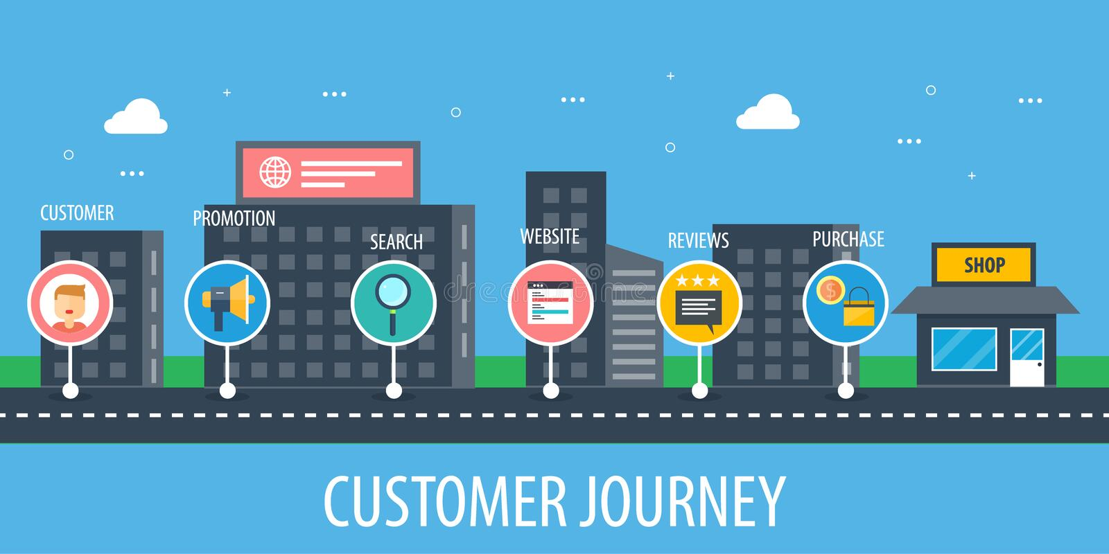 Customer journey, map, experience, conversion, purchase decision, digital marketing concept. Flat design vector banner. Customer journey and map concept royalty free illustration