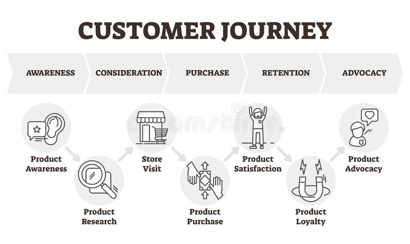 Customer journey vector illustration. Client focused marketing model scheme. Consumer theoretical diagram towards the purchase of a product or service. Labeled stock illustration