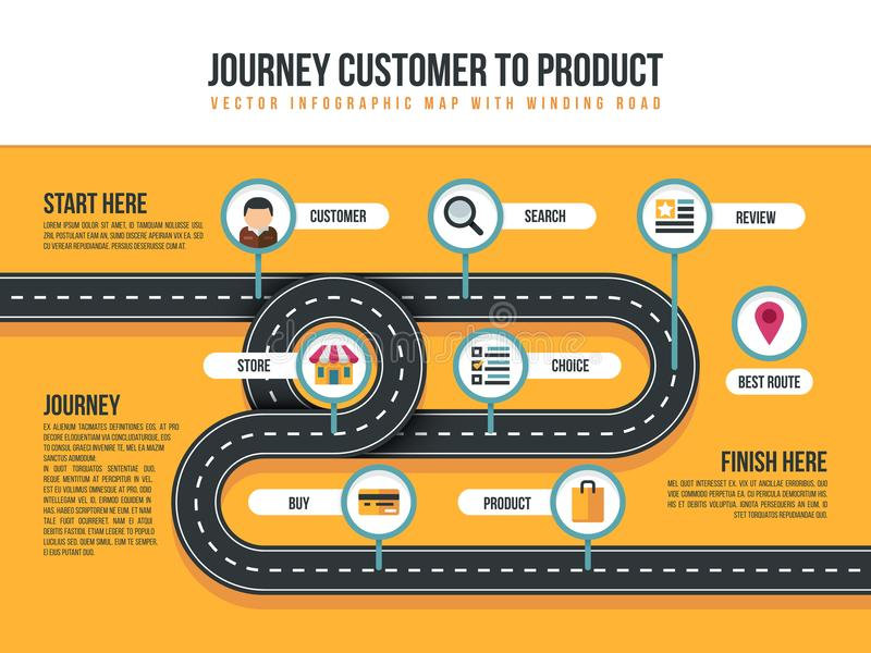 Customer journey vector map of product movement with bending path stock illustration