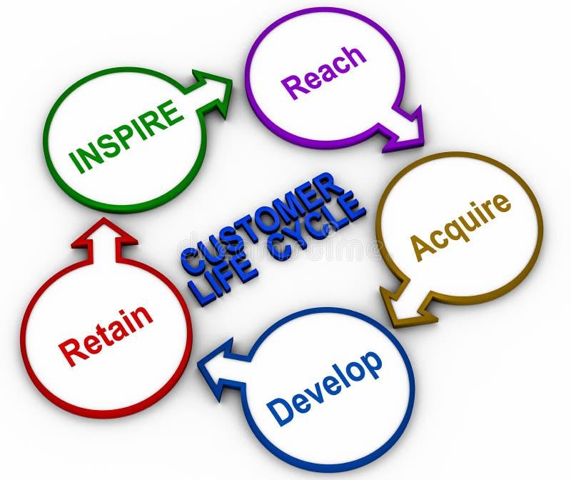 Customer life cycle vector illustration