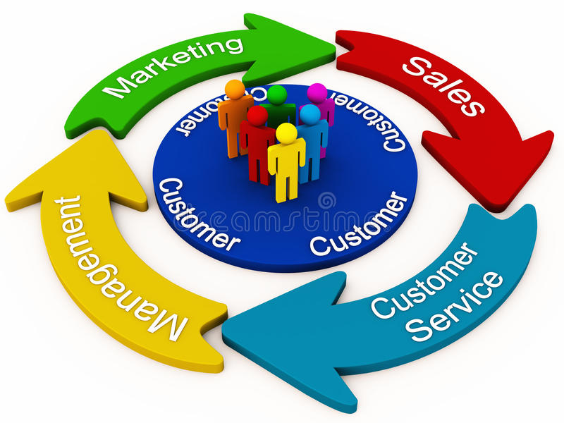 Customer management concept. Cycle showing customer management concept with a group of customers in a circle and the 4 parts in cycle namely marketing sales vector illustration
