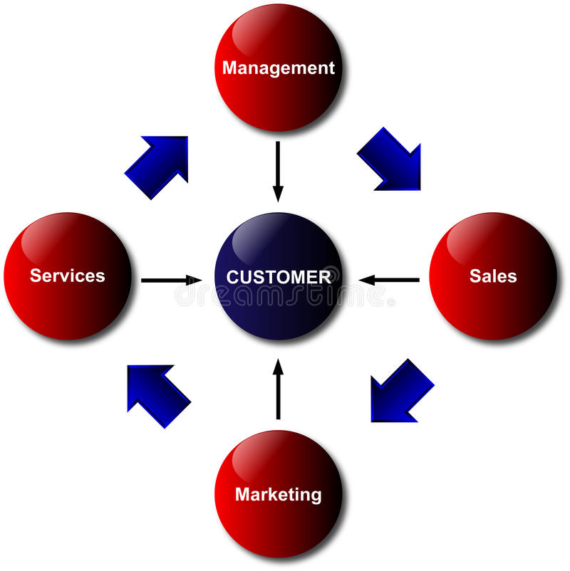 Customer Relations Diagram. Four elements to keep your customers satisfied in a diagram vector illustration