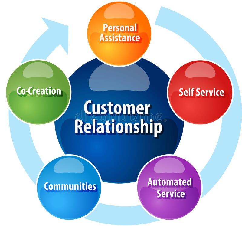 Customer relationship business diagram illustration royalty free illustration
