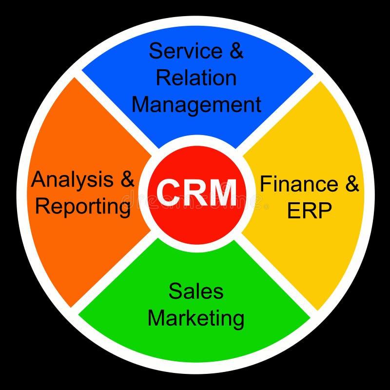 Customer Relationship Management Stock Photos