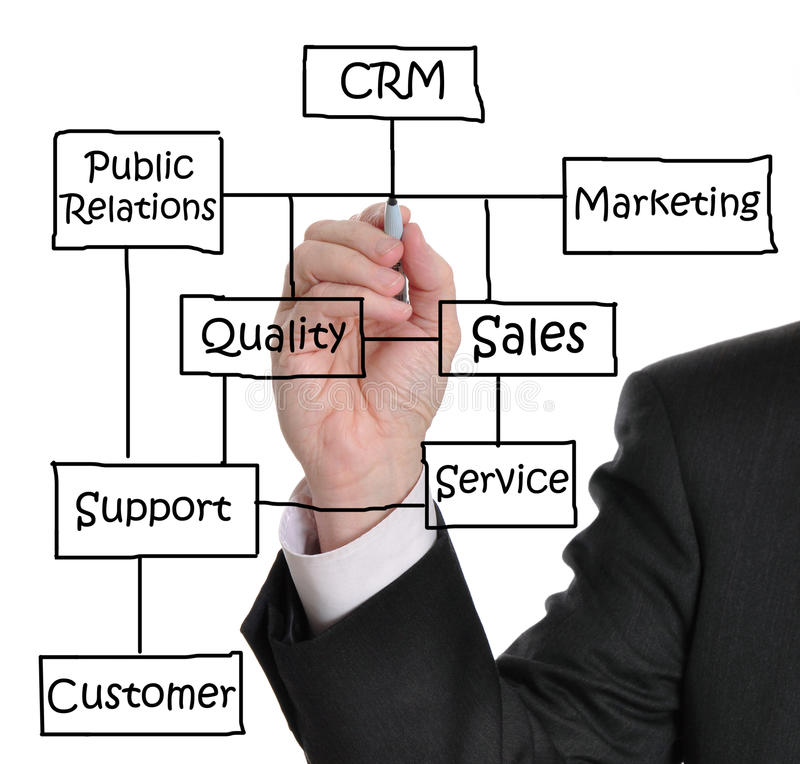 Customer Relationship Management stock photos