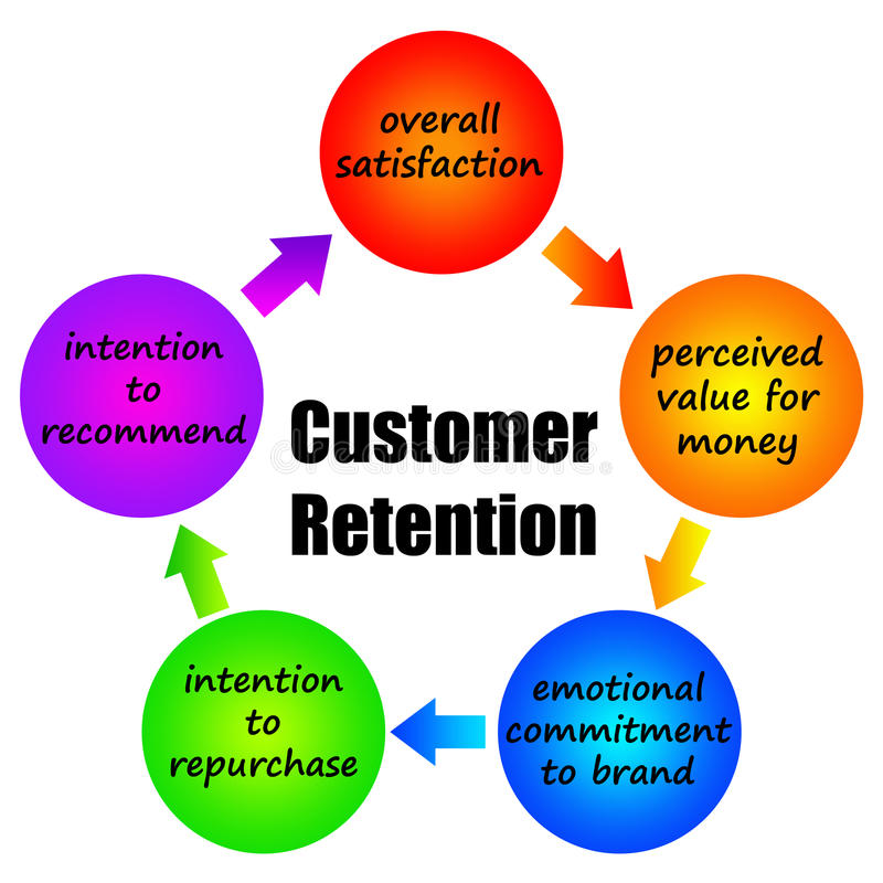 Customer retention vector illustration