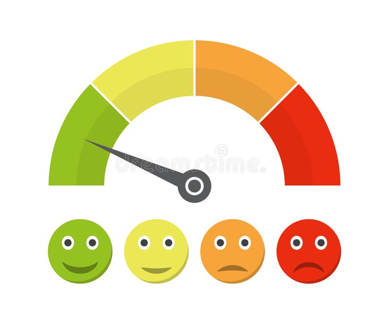 Customer satisfaction meter with different emotions. Vector illustration. Scale color with arrow from red to green and the scale o royalty free illustration
