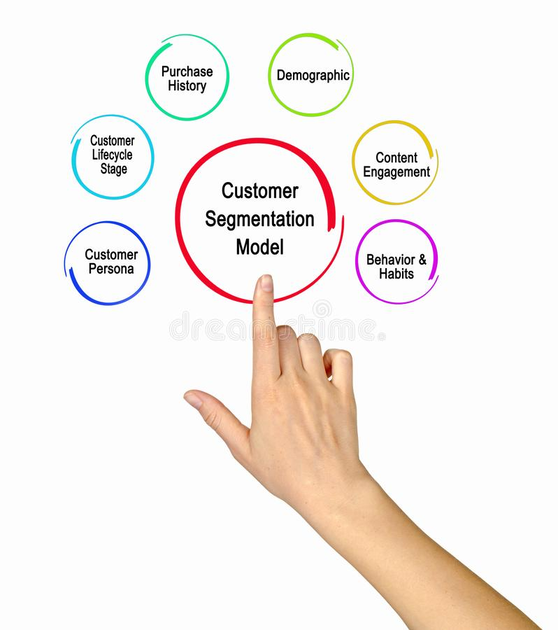 Customer Segmentation Model royalty free stock photo