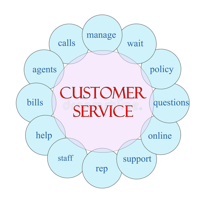 Customer service circular word concept stock illustration download customer service circular word concept stock illustration illustration of calls online 36679324 ccuart Image collections