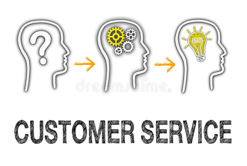 Customer service info graphic. Info graphic with text and diagrams illustrating customer service from question to solution stock image