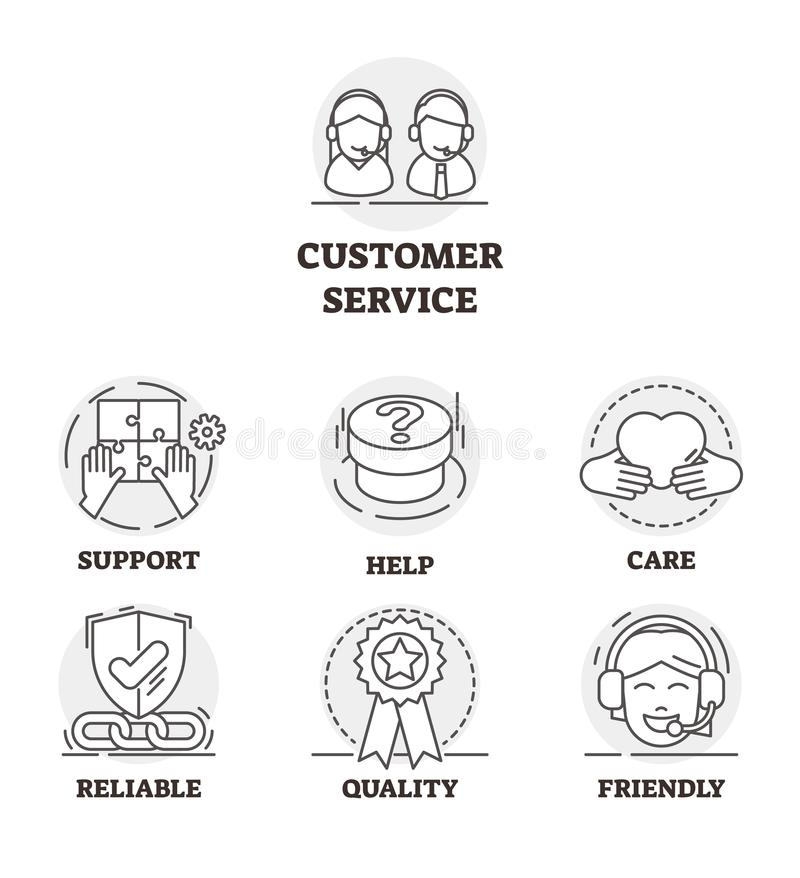 Customer service vector illustration. Outlined support symbols collection. Assistance center help to guarantee quality and get feedback satisfaction. Friendly royalty free illustration