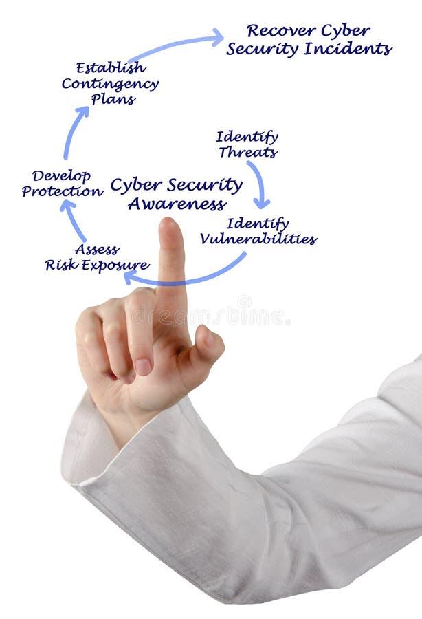 Cyber ochrony świadomość zdjęcie royalty free