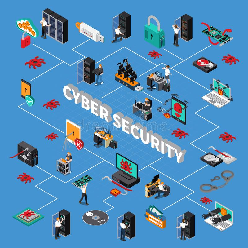 Cyber Security Isometric Flowchart. With hardware protection symbols on blue background isometric vector illustration royalty free illustration