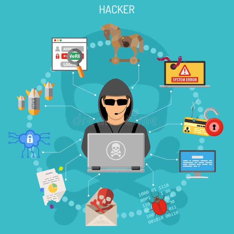 Cyber-Verbrechen-Konzept mit Hacker lizenzfreie abbildung