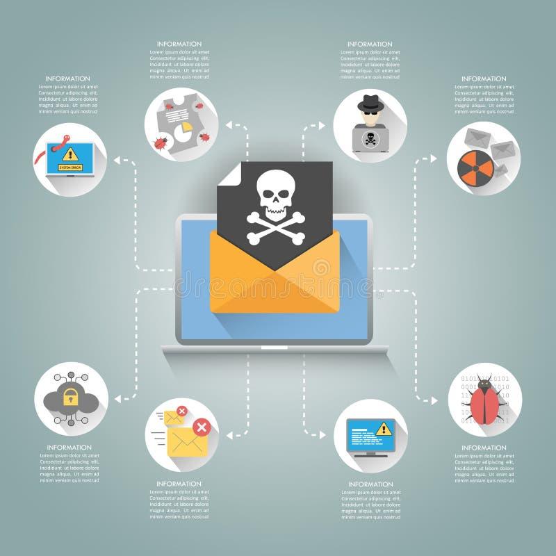 Cybermisdaad & Spamconcept met E-mail en Schedel Vlakke Pictogrammen, Virus royalty-vrije illustratie