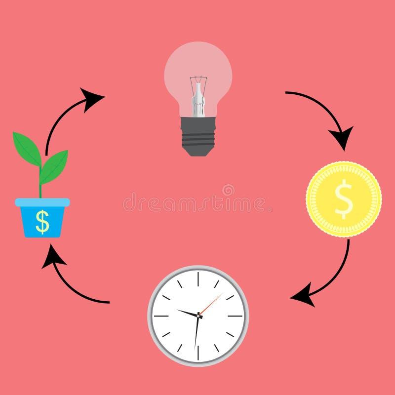 Cycle économique De l'idée d'encaisser illustration de vecteur