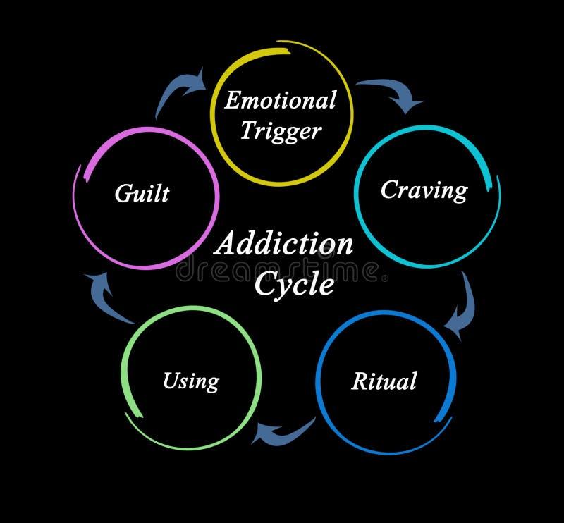 Cycle de dépendance illustration de vecteur