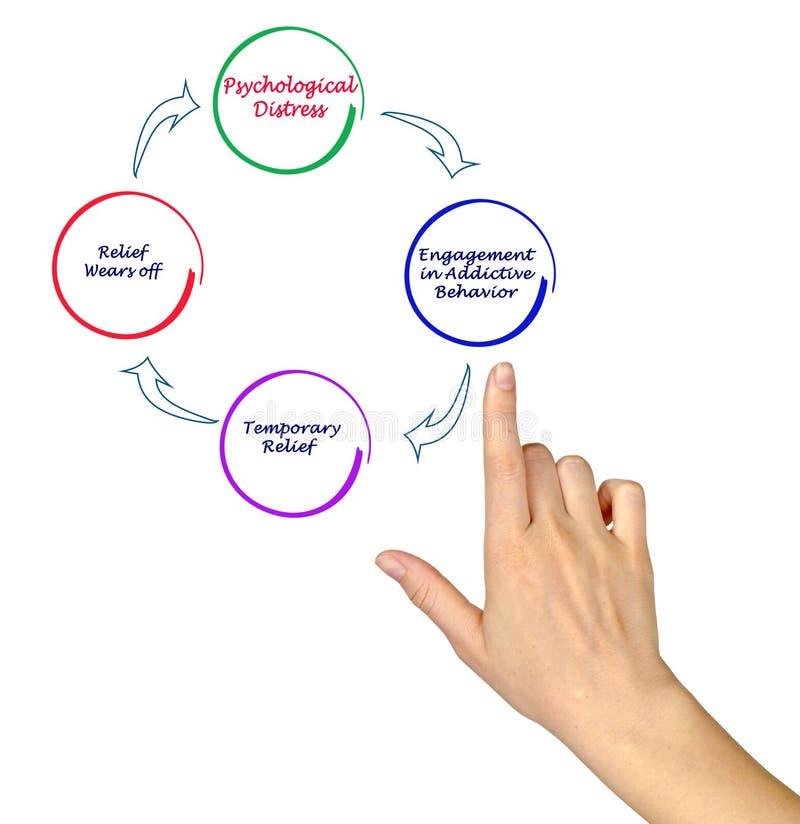Cycle de la conduite addictive photo libre de droits