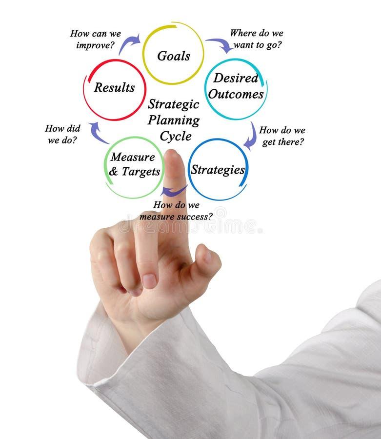 Cycle de planification stratégique stratégique image libre de droits