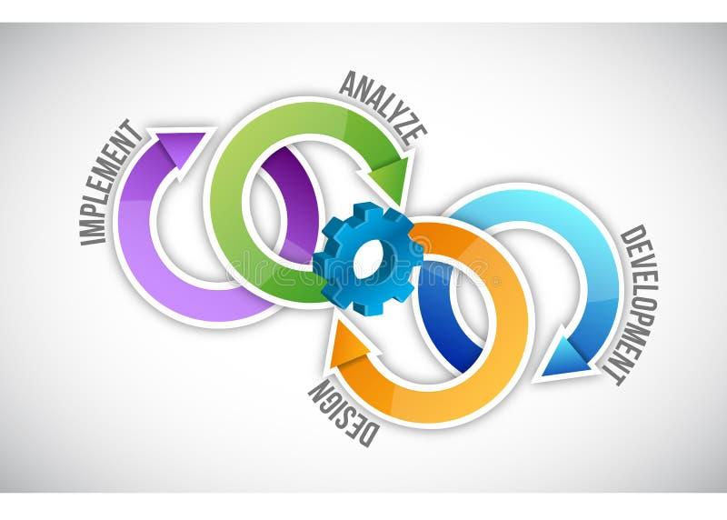 Cycle de processus de logiciel illustration de vecteur