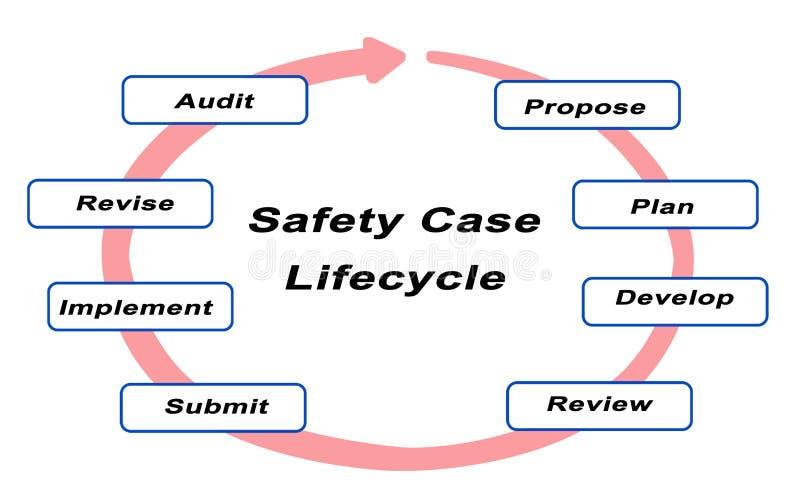 Cycle de vie de cas de sécurité illustration de vecteur