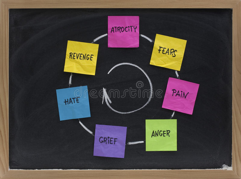 Cycle of fears, pain, anger, grief, revenge. Cycle of violence (atrocity, fears, pain, anger, grief, hate, revenge) presented on blackboard with sticky notes and royalty free stock photos