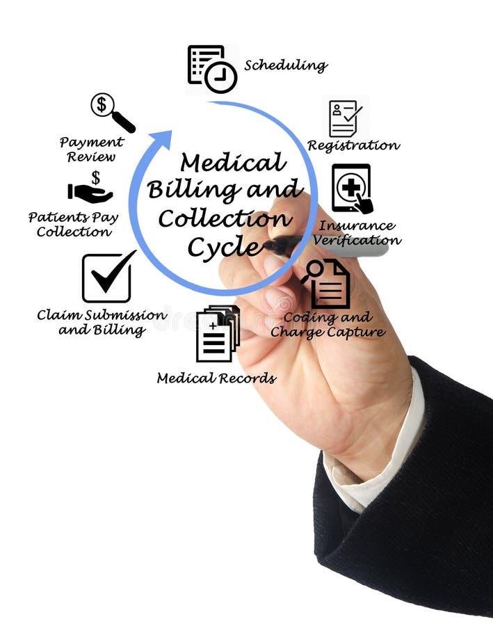 Cycle médical de facturation et de collection image libre de droits