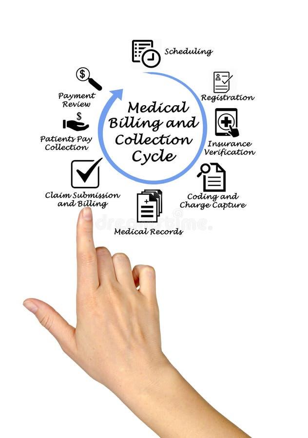 Cycle médical de facturation et de collection images stock
