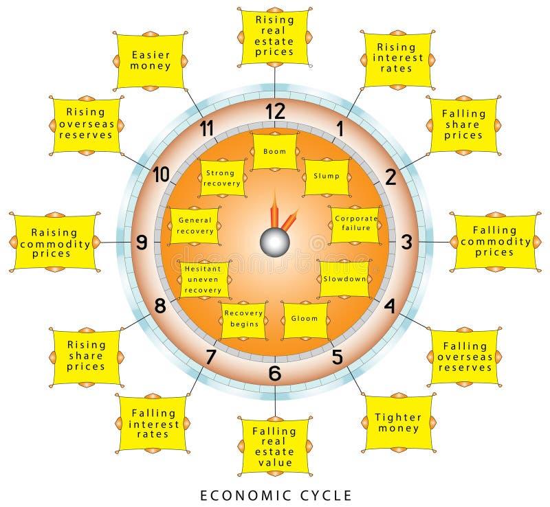 Cycles conjoncturels économiques illustration libre de droits