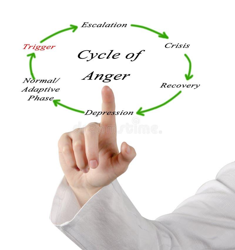 Cycli van woede stock afbeeldingen